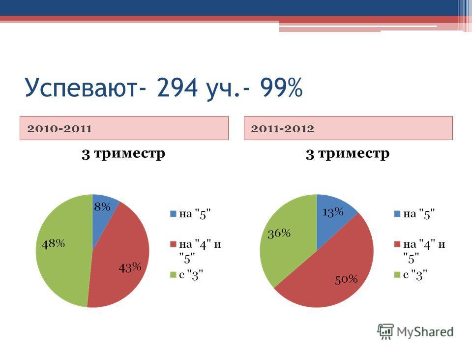 Успевают- 294 уч.- 99% 2010-20112011-2012