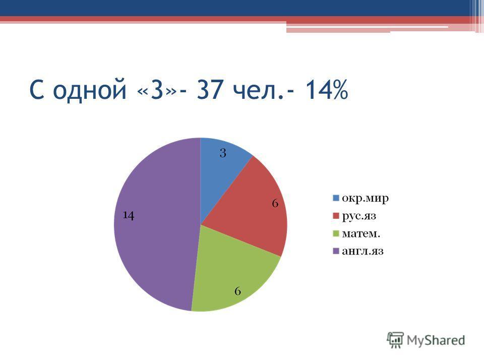 С одной «3»- 37 чел.- 14%