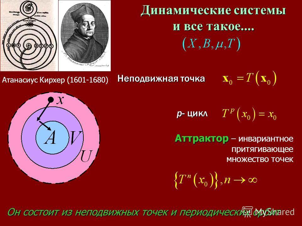 Динамические системы и все такое.... Атанасиус Кирхер (1601-1680) р- цикл Неподвижная точка Он состоит из неподвижных точек и периодических орбит Аттрактор Аттрактор – инвариантное притягивающее множество точек