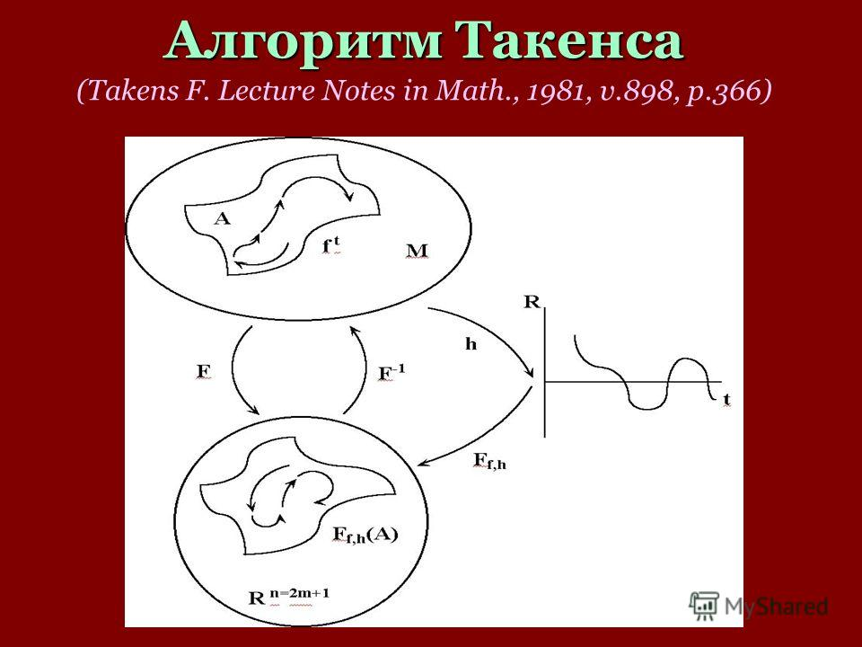 Алгоритм Такенса (Takens F. Lecture Notes in Math., 1981, v.898, p.366)