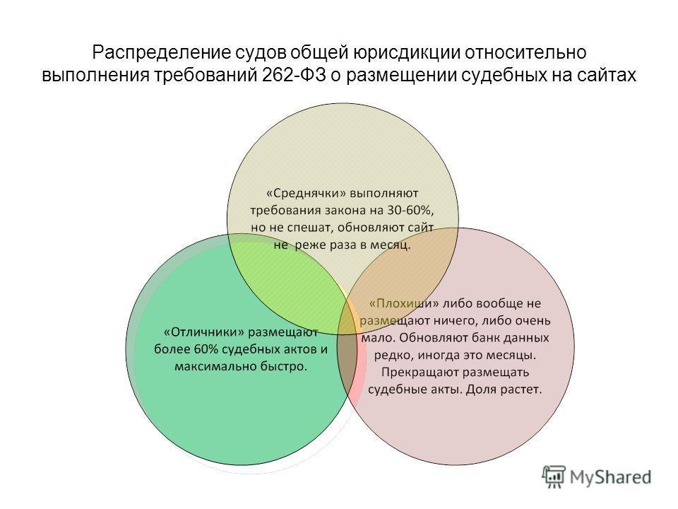 Распределение судов общей юрисдикции относительно выполнения требований 262-ФЗ о размещении судебных на сайтах
