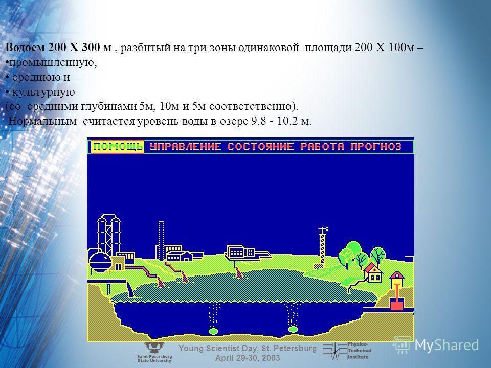 Young Scientist Day, St. Petersburg April 29-30, 2003 Описание экологической системы Моделируемая в процессе игры управляемая экологическая система включает в себя : - водоем; - прибрежные предприятия; - станции ежедневного взятия проб воды; - гидром