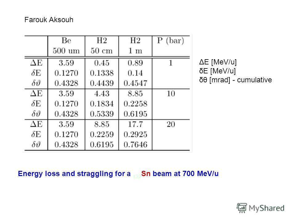 Farouk Aksouh Energy loss and straggling for a 132 Sn beam at 700 MeV/u ΔE [MeV/u] δE [MeV/u] δθ [mrad] - cumulative
