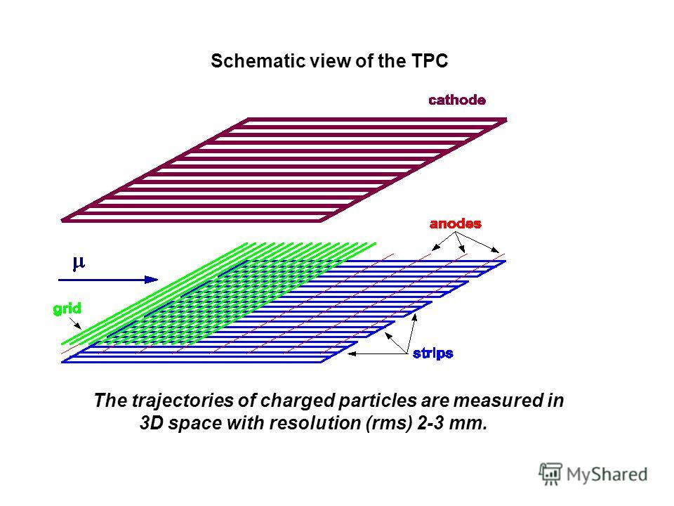 Schematic view of the TPC The trajectories of charged particles are measured in 3D space with resolution (rms) 2-3 mm.