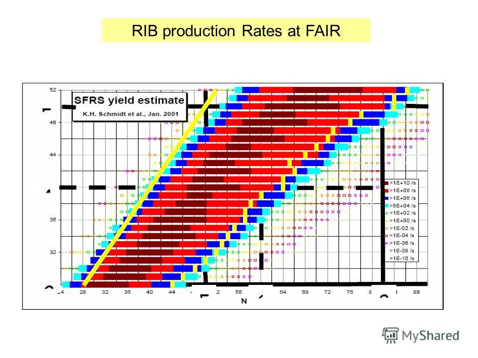 RIB production Rates at FAIR