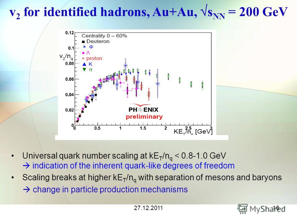 27.12.201116 v 2 for identified hadrons, Au+Au, s NN = 200 GeV Universal quark number scaling at kE T /n q < 0.8-1.0 GeV indication of the inherent quark-like degrees of freedom Scaling breaks at higher kE T /n q with separation of mesons and baryons