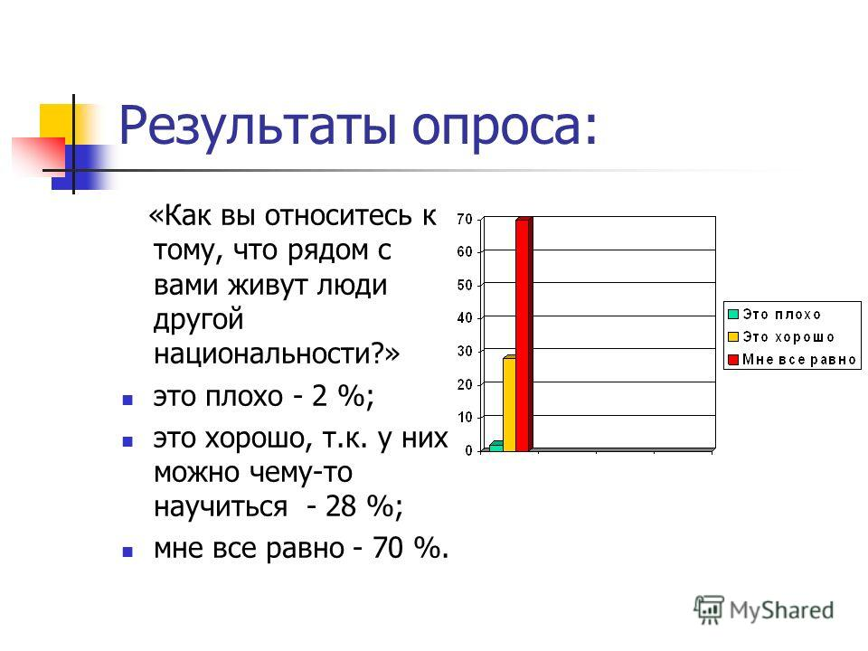 Результаты опроса: «Как вы относитесь к тому, что рядом с вами живут люди другой национальности?» это плохо - 2 %; это хорошо, т.к. у них можно чему-то научиться - 28 %; мне все равно - 70 %.
