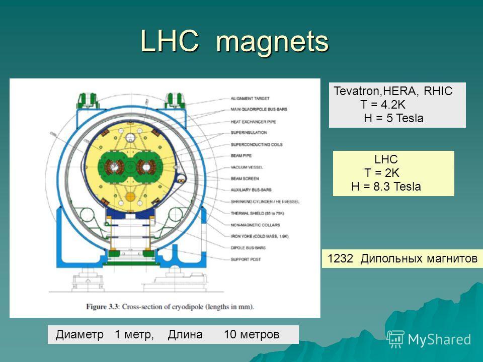 LHC magnets LHC T = 2K H = 8.3 Tesla Tevatron,HERA, RHIC T = 4.2K H = 5 Tesla 1232 Дипольных магнитов Диаметр 1 метр, Длина 10 метров