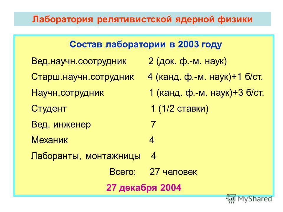 Лаборатория релятивистской ядерной физики Состав лаборатории в 2003 году Вед.научн.соотрудник 2 (док. ф.-м. наук) Старш.научн.сотрудник 4 (канд. ф.-м. наук)+1 б/ст. Научн.сотрудник 1 (канд. ф.-м. наук)+3 б/ст. Студент 1 (1/2 ставки) Вед. инженер 7 Ме