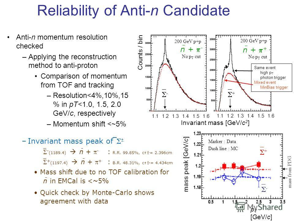 Reliability of Anti-n Candidate Anti-n momentum resolution checked –Applying the reconstruction method to anti-proton Comparison of momentum from TOF and tracking –Resolution