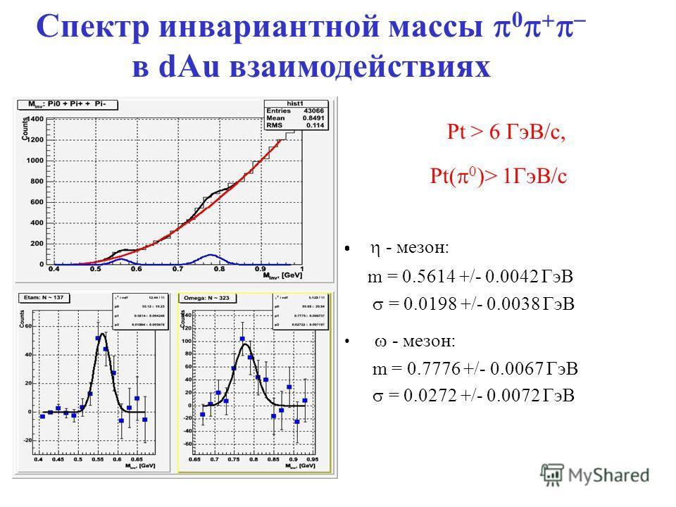 Pt > 6 ГэВ/c, Pt( 0 )> 1ГэВ/c - мезон: m = 0.5614 +/- 0.0042 ГэВ = 0.0198 +/- 0.0038 ГэВ - мезон: m = 0.7776 +/- 0.0067 ГэВ = 0.0272 +/- 0.0072 ГэВ Спектр инвариантной массы 0 в dAu взаимодействиях