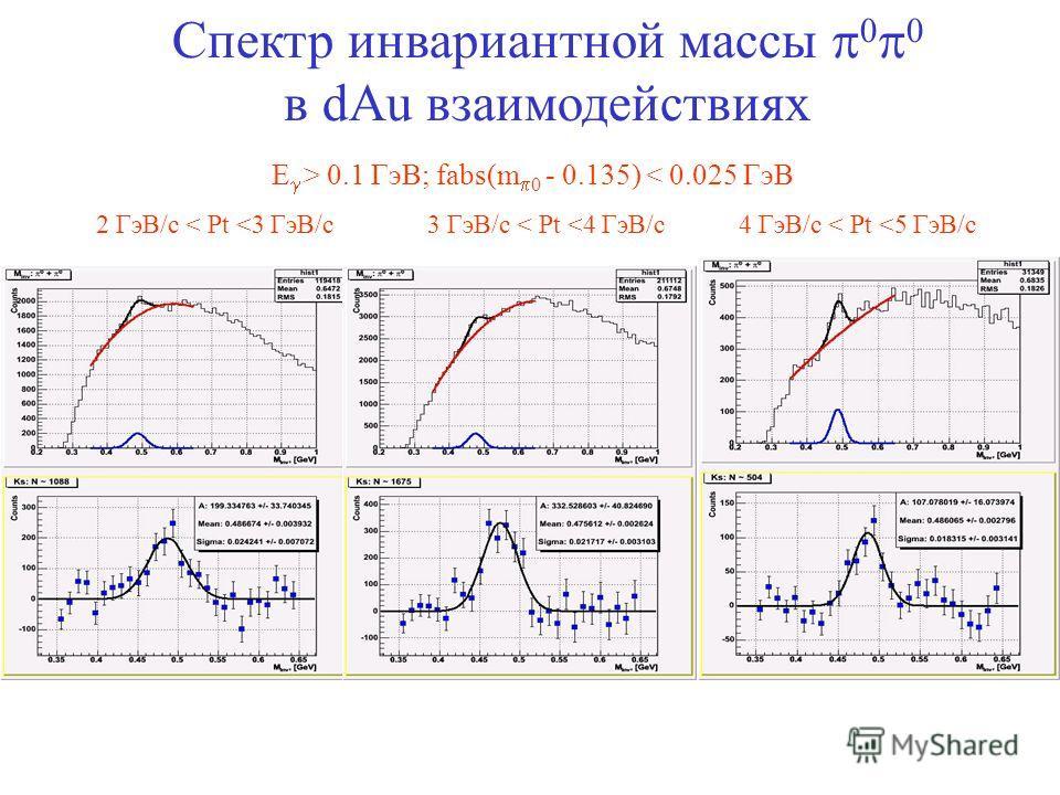 Спектр инвариантной массы 0 0 в dAu взаимодействиях E > 0.1 ГэВ; fabs(m 0 - 0.135) < 0.025 ГэВ 2 ГэВ/c < Pt