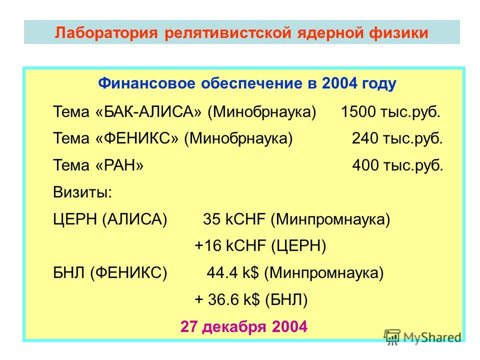 Лаборатория релятивистской ядерной физики Финансовое обеспечение в 2004 году Тема «БАК-АЛИСА» (Минобрнаука) 1500 тыс.руб. Тема «ФЕНИКС» (Минобрнаука) 240 тыс.руб. Тема «РАН» 400 тыс.руб. Визиты: ЦЕРН (АЛИСА) 35 kCHF (Минпромнаука) +16 kCHF (ЦЕРН) БНЛ