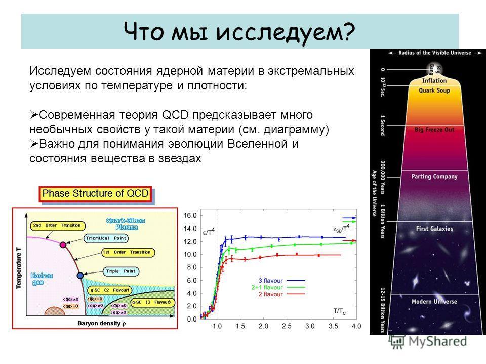 Что мы исследуем? Исследуем состояния ядерной материи в экстремальных условиях по температуре и плотности: Современная теория QCD предсказывает много необычных свойств у такой материи (см. диаграмму) Важно для понимания эволюции Вселенной и состояния