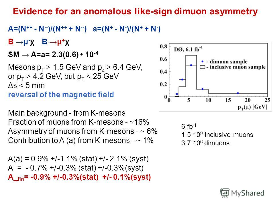 Evidence for an anomalous like-sign dimuon asymmetry A=(N ++ - N -- )/(N ++ + N -- ) a=(N + - N - )/(N + + N - ) B μ - χ B μ + χ SM A=a= 2.3(0.6) 10 -4 Mesons p T > 1.5 GeV and p z > 6.4 GeV, or p T > 4.2 GeV, but p T < 25 GeV Δs < 5 mm reversal of t