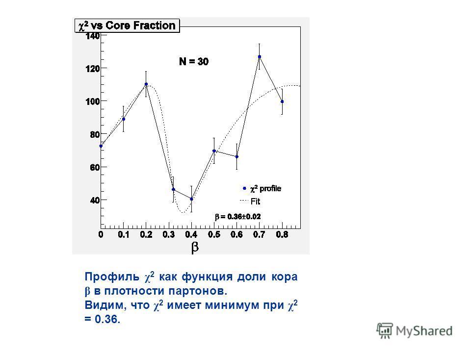 Профиль χ 2 как функция доли кора β в плотности партонов. Видим, что χ 2 имеет минимум при χ 2 = 0.36.