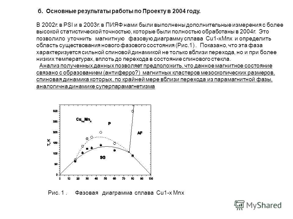 б. Основные результаты работы по Проекту в 2004 году. В 2002г. в PSI и в 2003г. в ПИЯФ нами были выполнены дополнительные измерения с более высокой статистической точностью, которые были полностью обработаны в 2004г. Это позволило уточнить магнитную