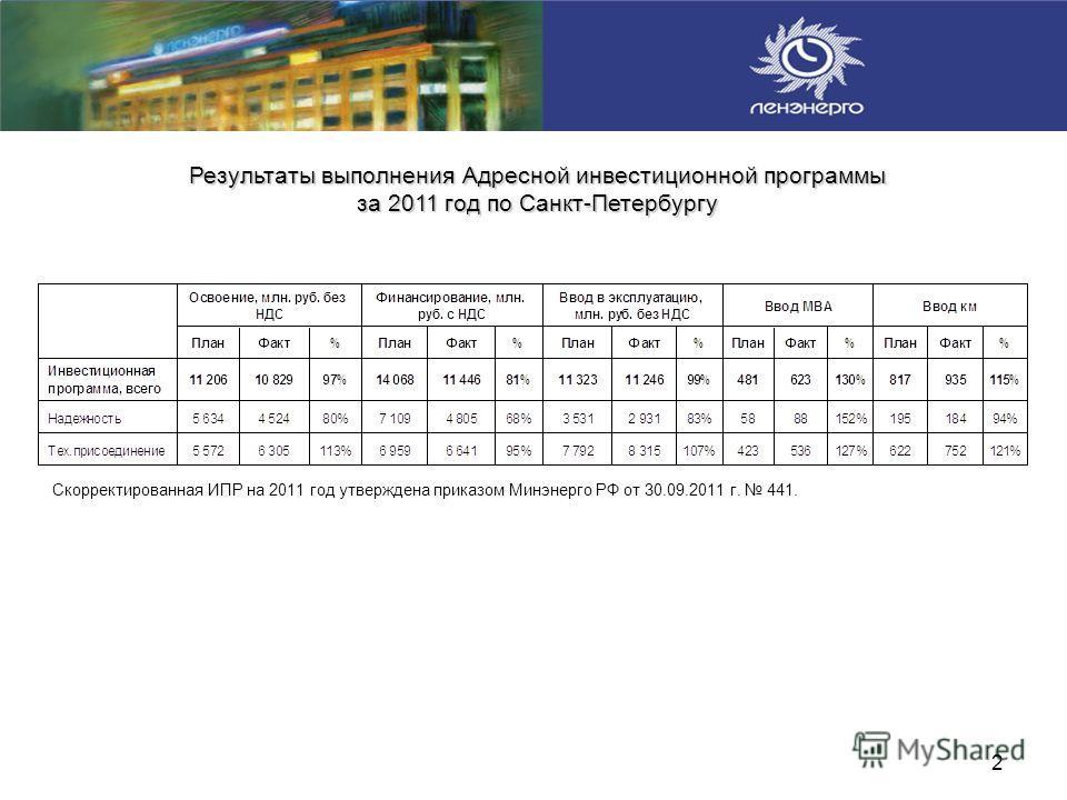 2 Результаты выполнения Адресной инвестиционной программы за 2011 год по Санкт-Петербургу Скорректированная ИПР на 2011 год утверждена приказом Минэнерго РФ от 30.09.2011 г. 441.