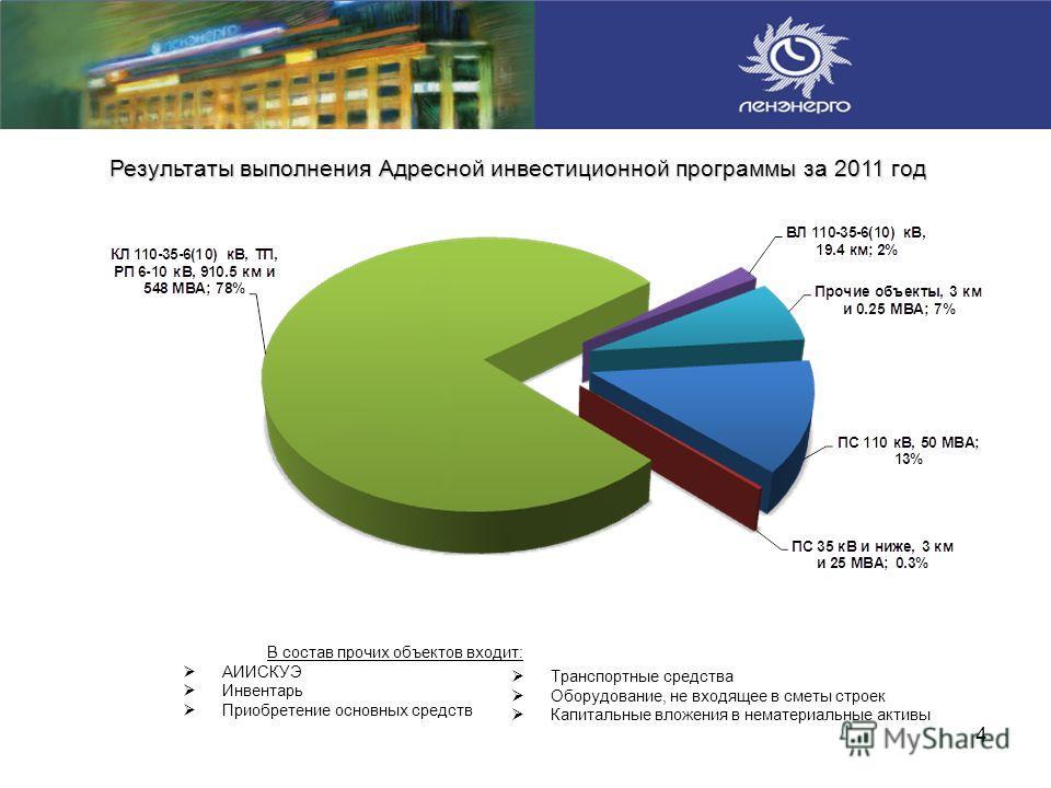 4 Результаты выполнения Адресной инвестиционной программы за 2011 год В состав прочих объектов входит: АИИСКУЭ Инвентарь Приобретение основных средств Транспортные средства Оборудование, не входящее в сметы строек Капитальные вложения в нематериальны