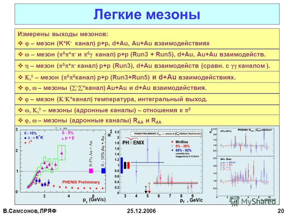 В.Самсонов, ЛРЯФ25.12.2006 20 Измерены выходы мезонов: – мезон (K + K - канал) p+p, d+Au, Au+Au взаимодействиях Легкие мезоны – мезон ( 0 + - и 0 канал) p+p (Run3 + Run5), d+Au, Au+Au взаимодейств. – мезон ( 0 + - канал) p+p (Run3), d+Au взаимодейств