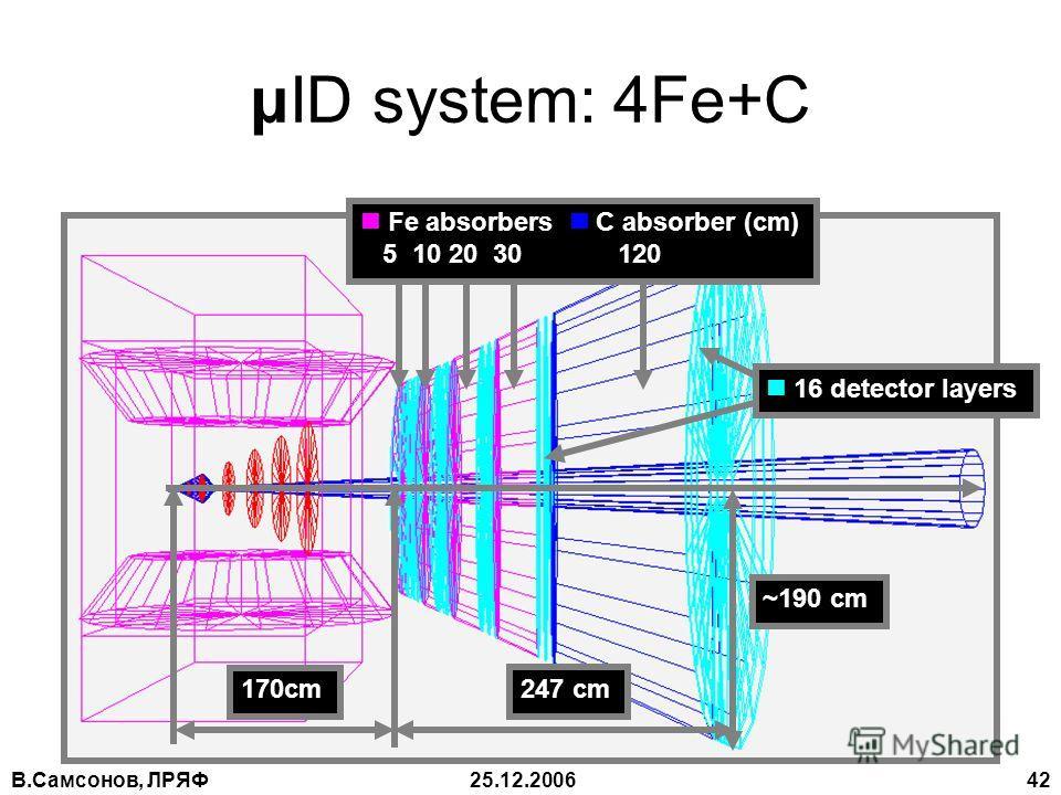 В.Самсонов, ЛРЯФ25.12.2006 42 μID system: 4Fe+C 16 detector layers Fe absorbers C absorber (cm) 5 10 20 30 120 247 cm 170cm ~190 cm