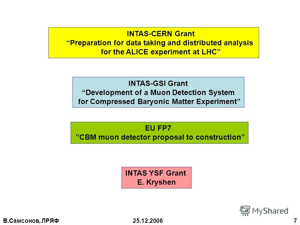 В.Самсонов, ЛРЯФ25.12.2006 7 INTAS-CERN Grant Preparation for data taking and distributed analysis for the ALICE experiment at LHC INTAS-GSI Grant Development of a Muon Detection System for Compressed Baryonic Matter Experiment EU FP7 CBM muon detect