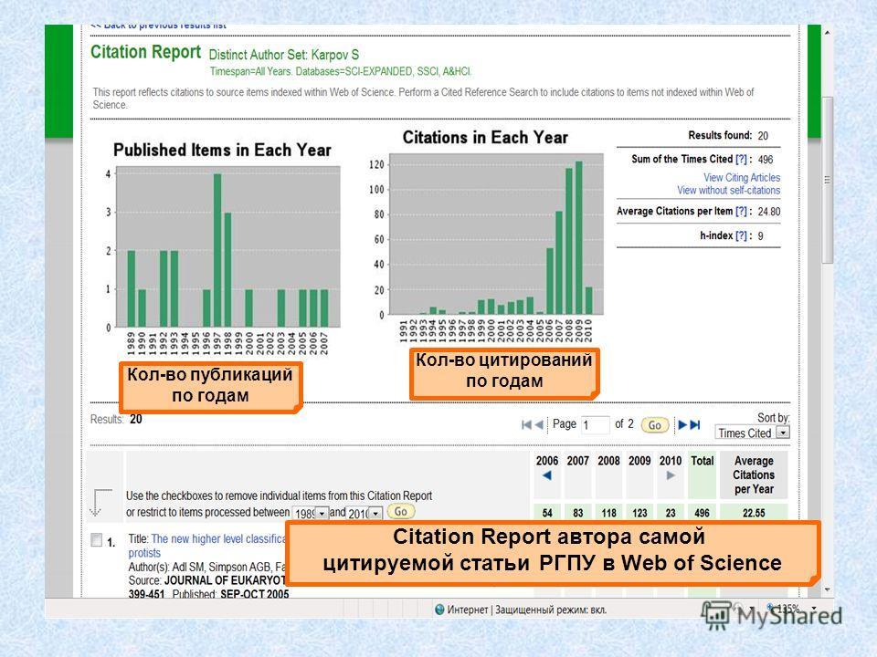 Citation Report автора самой цитируемой статьи РГПУ в Web of Science Кол-во публикаций по годам Кол-во цитирований по годам