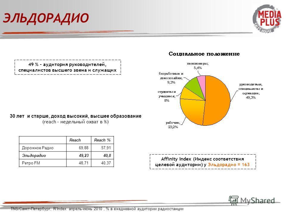 ЭЛЬДОРАДИО 49 % - аудитория руководителей, специалистов высшего звена и служащих TNS/Санкт-Петербург, RIndex апрель-июнь 2010, % в ежедневной аудитории радиостанции Affinity Index (Индекс соответствия целевой аудитории) у Эльдорадио = 163 30 лет и ст