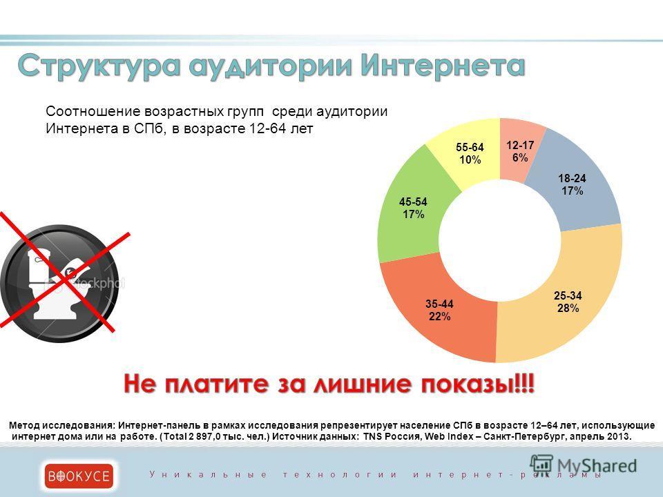 Метод исследования: Интернет-панель в рамках исследования репрезентирует население СПб в возрасте 12–64 лет, использующие интернет дома или на работе. (Total 2 897,0 тыс. чел.) Источник данных: TNS Россия, Web Index – Санкт-Петербург, апрель 2013.