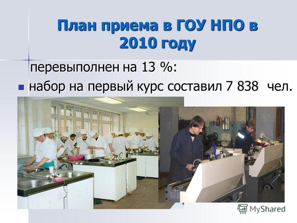 План приема в ГОУ НПО в 2010 году перевыполнен на 13 %: перевыполнен на 13 %: набор на первый курс составил 7 838 чел. набор на первый курс составил 7 838 чел.
