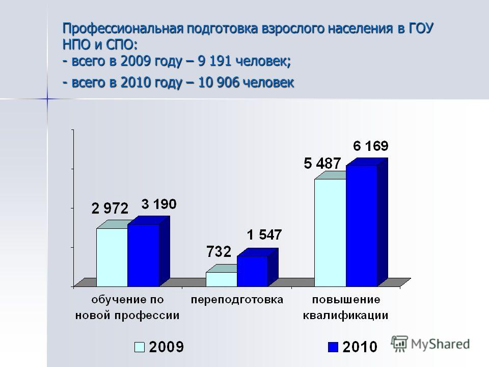 Профессиональная подготовка взрослого населения в ГОУ НПО и СПО: - всего в 2009 году – 9 191 человек; - всего в 2010 году – 10 906 человек