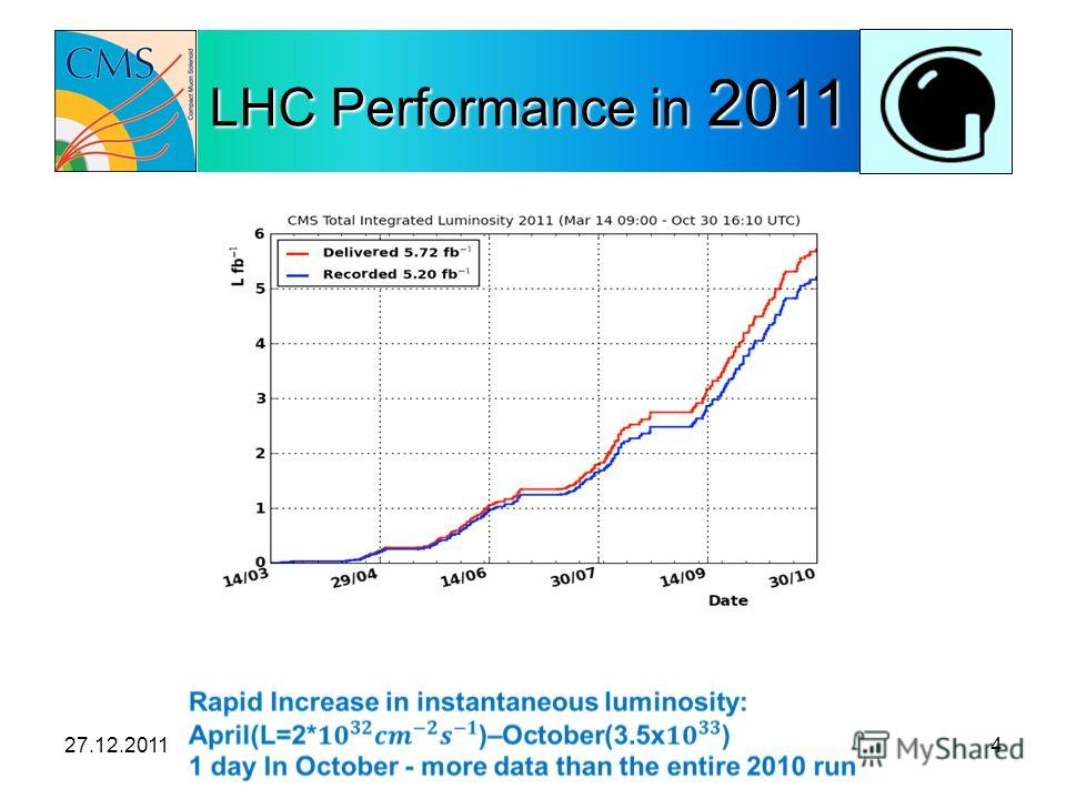 LHC Performance in 2011 27.12.20114