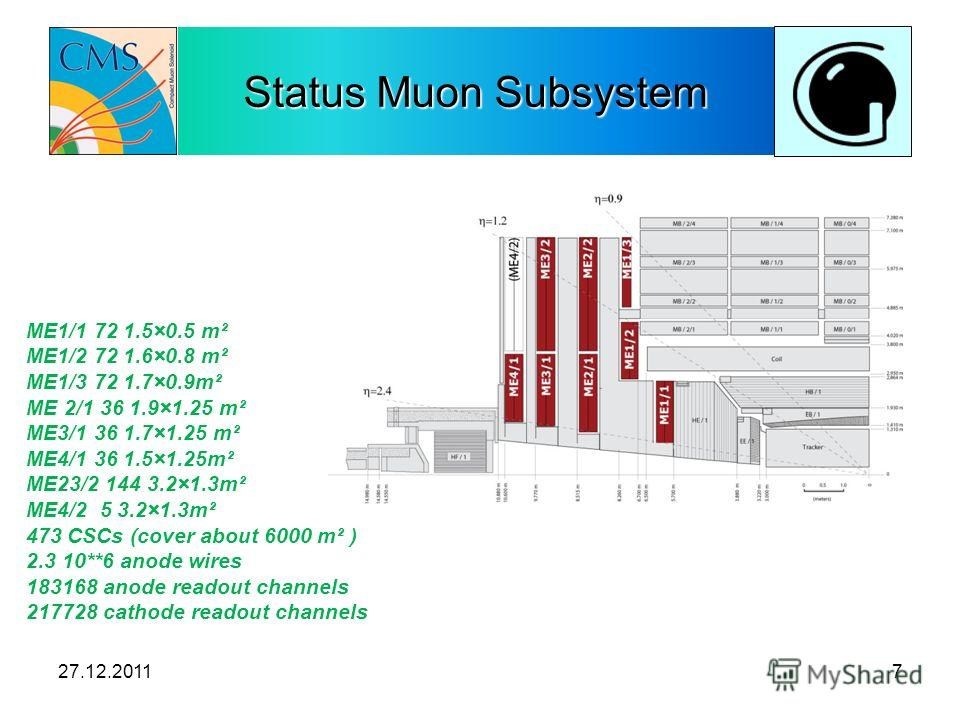 Status Muon Subsystem ME1/1 72 1.5×0.5 m² ME1/2 72 1.6×0.8 m² ME1/3 72 1.7×0.9m² ME 2/1 36 1.9×1.25 m² ME3/1 36 1.7×1.25 m² ME4/1 36 1.5×1.25m² ME23/2 144 3.2×1.3m² ME4/2 5 3.2×1.3m² 473 CSCs (cover about 6000 m² ) 2.3 10**6 anode wires 183168 anode