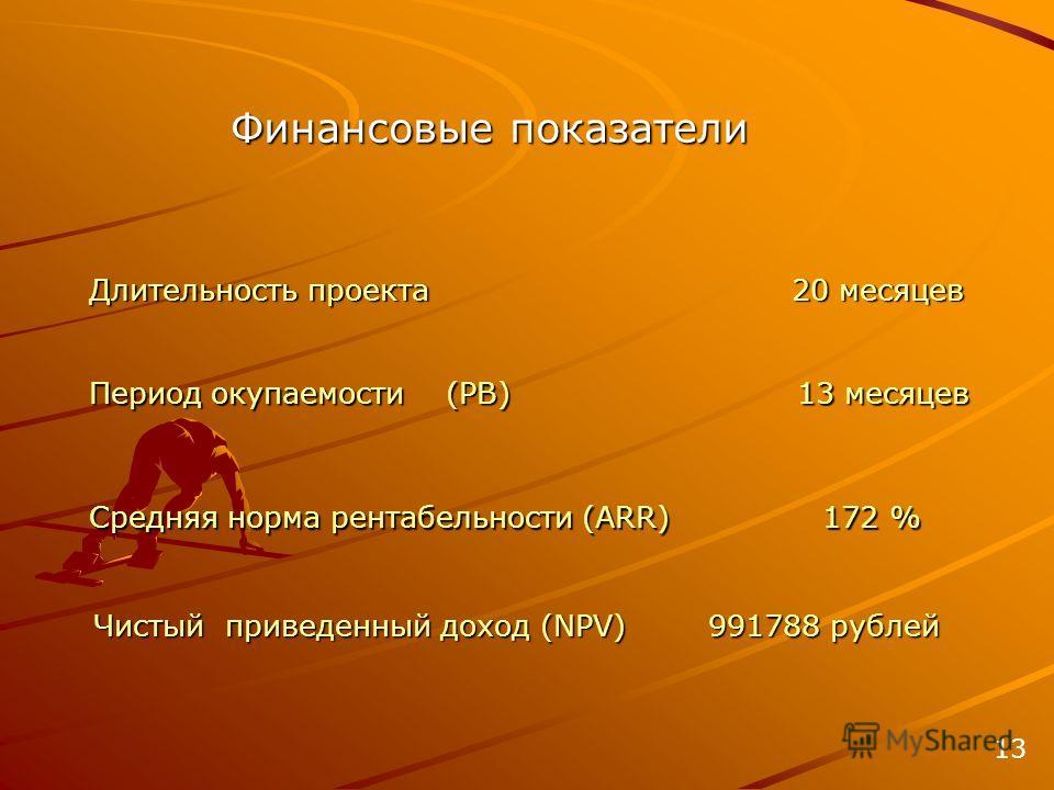 Длительность проекта 20 месяцев Финансовые показатели Период окупаемости (PB) 13 месяцев Средняя норма рентабельности (ARR) 172 % Чистый приведенный доход (NPV) 991788 рублей 13