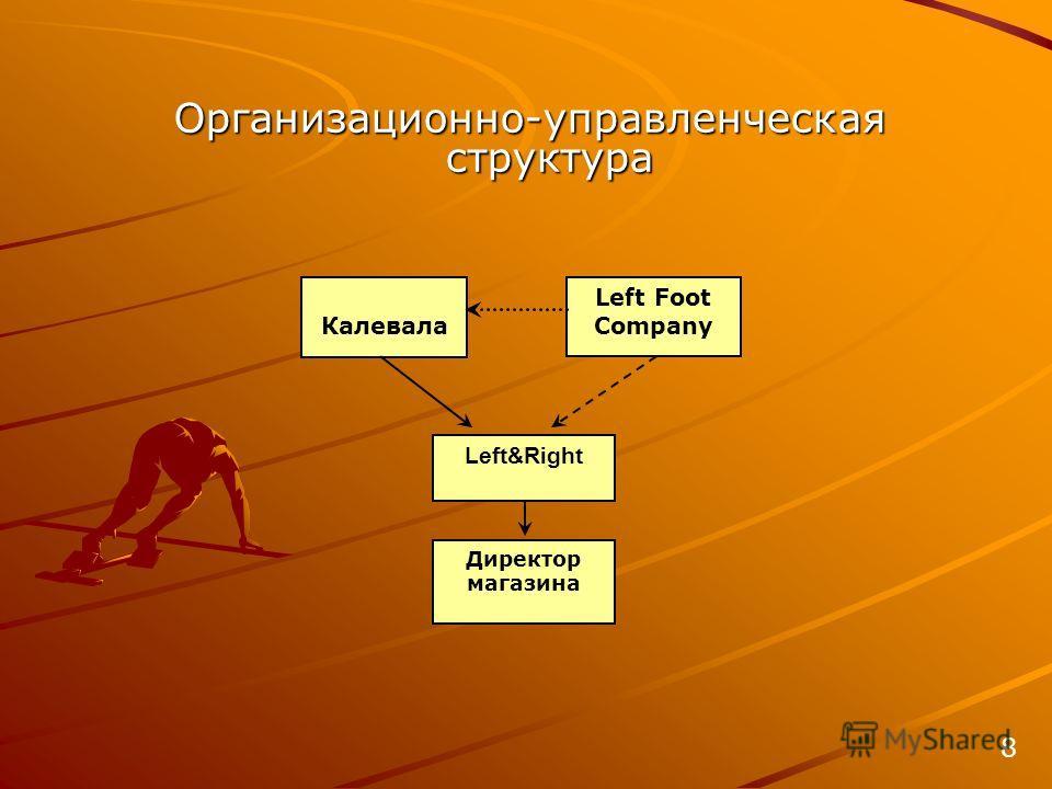 Калевала Left Foot Company Left&Right Директор магазина Организационно-управленческая структура 8