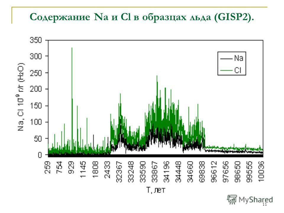 11 Содержание Na и Cl в образцах льда (GISP2).