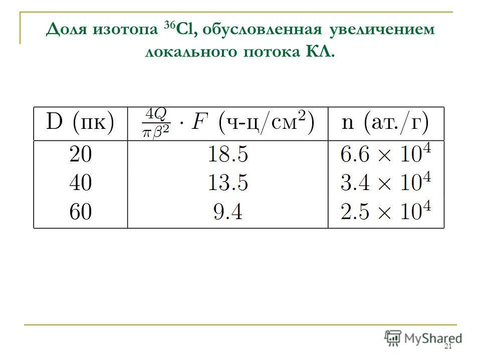 21 Доля изотопа 36 Cl, обусловленная увеличением локального потока КЛ.