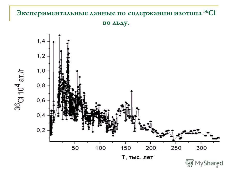 6 Экспериментальные данные по содержанию изотопа 36 Cl во льду.