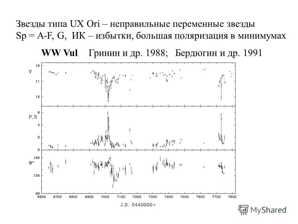 WW VulГринин и др. 1988; Бердюгин и др. 1991 Звезды типа UX Ori – неправильные переменные звезды Sp = А-F, G, ИК – избытки, большая поляризация в минимумах