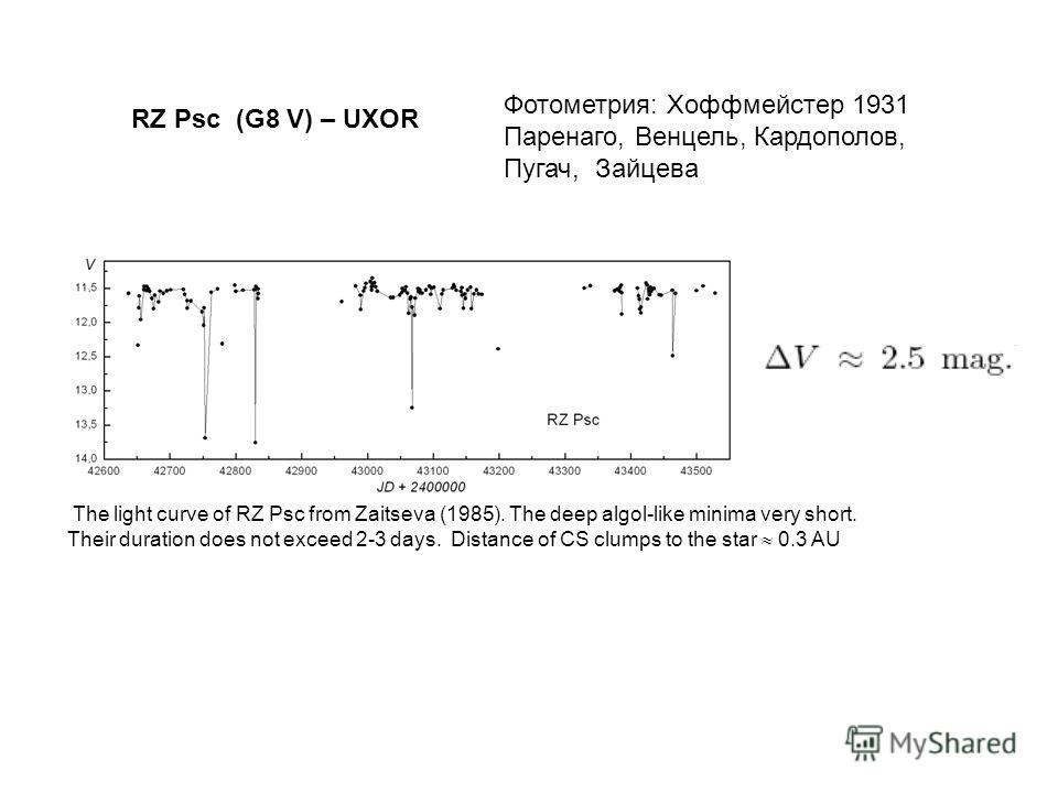 RZ Psc (G8 V) – UXOR The light curve of RZ Psc from Zaitseva (1985). The deep algol-like minima very short. Their duration does not exceed 2-3 days. Distance of CS clumps to the star 0.3 AU Фотометрия: Хоффмейстер 1931 Паренаго, Венцель, Кардополов,