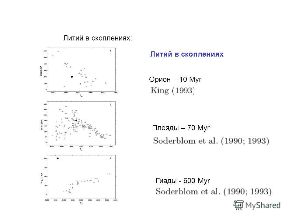 Орион – 10 Myr Плеяды – 70 Myr Гиады - 600 Myr Литий в скоплениях Литий в скоплениях: