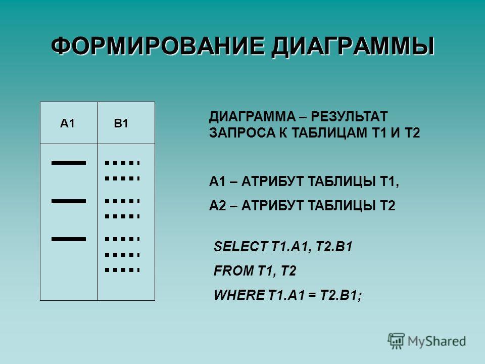 ФОРМИРОВАНИЕ ДИАГРАММЫ А1В1 SELECT T1.A1, T2.B1 FROM T1, T2 WHERE T1.A1 = T2.B1; ДИАГРАММА – РЕЗУЛЬТАТ ЗАПРОСА К ТАБЛИЦАМ Т1 И Т2 A1 – АТРИБУТ ТАБЛИЦЫ Т1, А2 – АТРИБУТ ТАБЛИЦЫ Т2