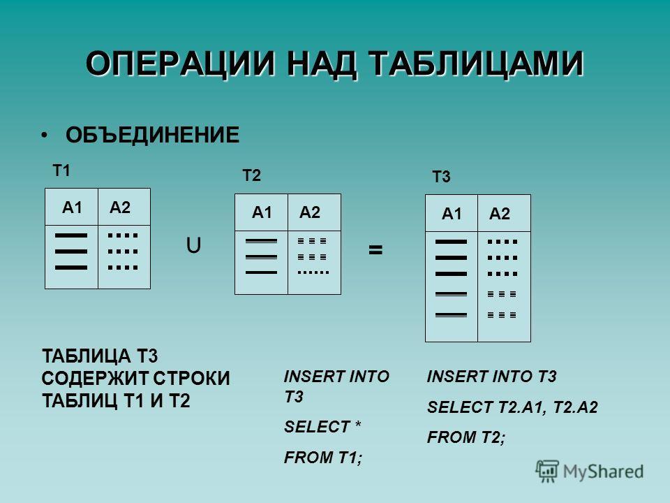 ОПЕРАЦИИ НАД ТАБЛИЦАМИ ОБЪЕДИНЕНИЕ Т1 А1А2 Т2 А1А2 = Т3 А1А2 ТАБЛИЦА Т3 СОДЕРЖИТ СТРОКИ ТАБЛИЦ Т1 И Т2 INSERT INTO T3 SELECT * FROM T1; INSERT INTO T3 SELECT T2.A1, T2.A2 FROM T2;