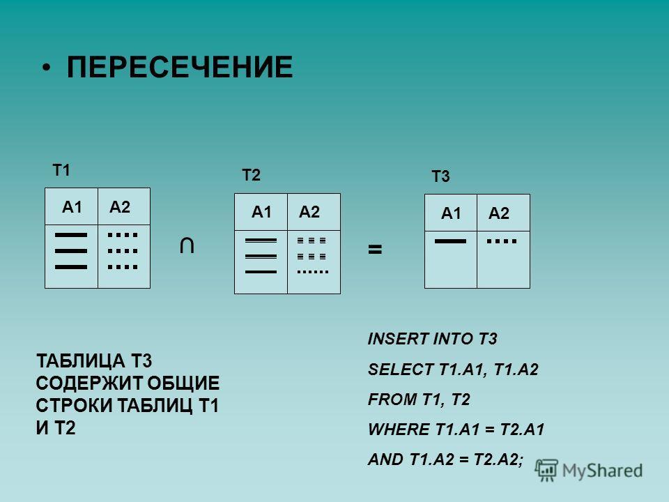 ПЕРЕСЕЧЕНИЕ Т1 А1А2 Т2 А1А2 = Т3 А1А2 ТАБЛИЦА Т3 СОДЕРЖИТ ОБЩИЕ СТРОКИ ТАБЛИЦ Т1 И Т2 INSERT INTO T3 SELECT T1.A1, T1.A2 FROM T1, T2 WHERE T1.A1 = T2.A1 AND T1.A2 = T2.A2;