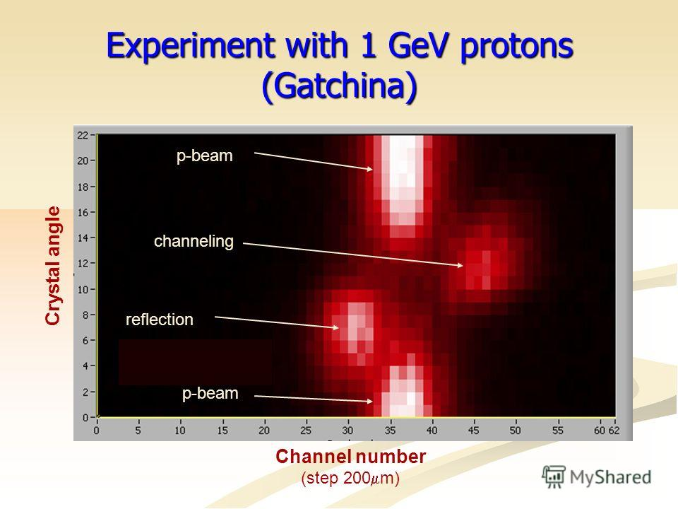 Еxperiment with 1 GeV protons (Gatchina) p-beam reflection channeling p-beam Crystal angle Channel number (step 200 m)