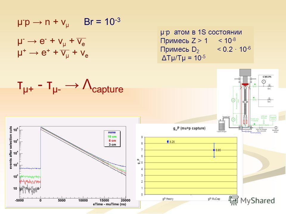 μ - p n + ν μ Br = 10 -3 μ - e - + ν μ + ν e μ + e + + ν μ + ν e τ μ+ - τ μ- Λ capture μ - p атом в 1S состоянии Примесь Z > 1 < 10 -8 Примесь D 2 < 0.2 · 10 -6 ΔTμ/Tμ = 10 -5