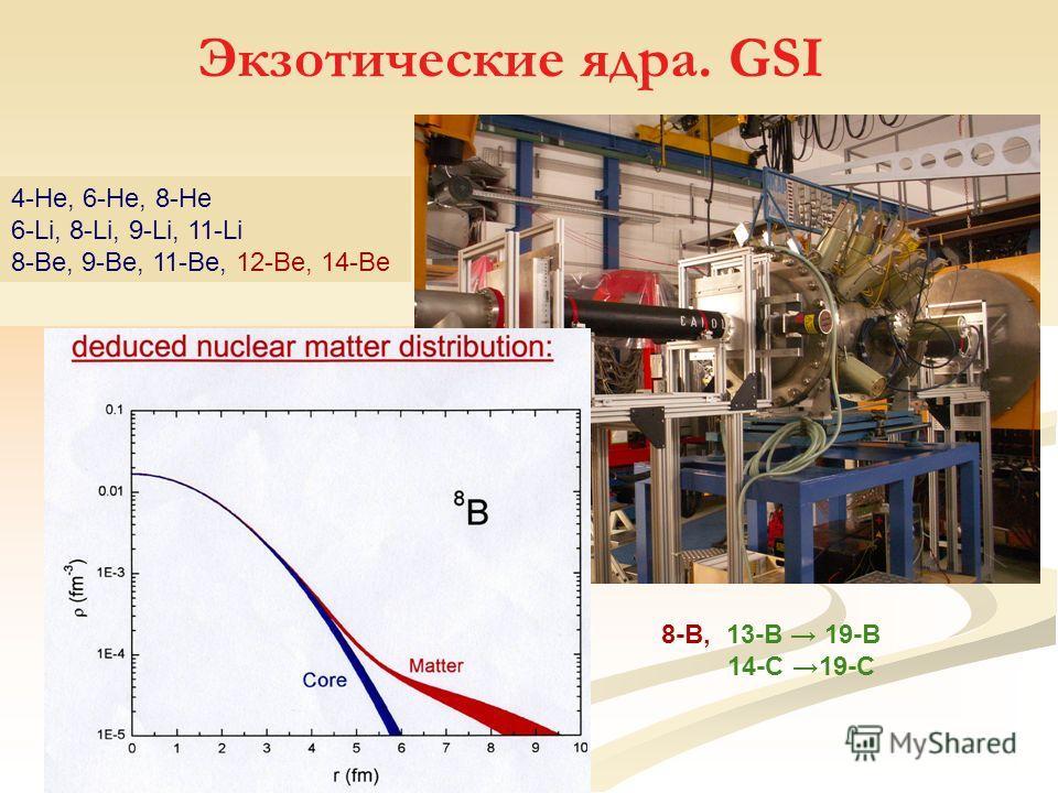 Экзотические ядра. GSI 4-He, 6-He, 8-He 6-Li, 8-Li, 9-Li, 11-Li 8-Be, 9-Be, 11-Be, 12-Be, 14-Be 8-B, 13-B 19-B 14-C 19-C