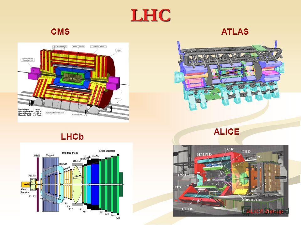 LHC CMSATLAS LHCb ALICE