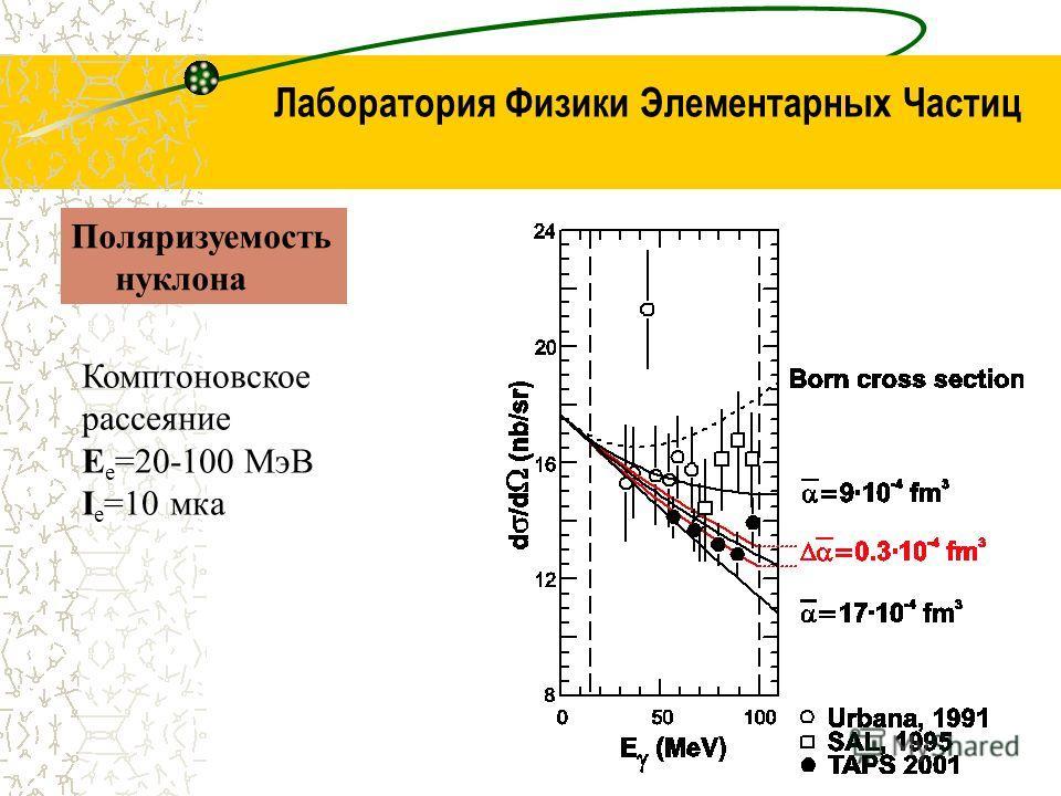 Лаборатория Физики Элементарных Частиц Поляризуемость нуклона Комптоновское рассеяние E е =20-100 МэВ I е =10 мка