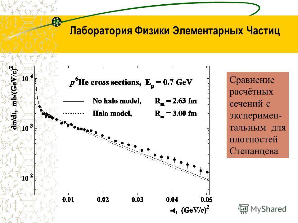 Лаборатория Физики Элементарных Частиц Сравнение расчётных сечений с эксперимен- тальным для плотностей Степанцева